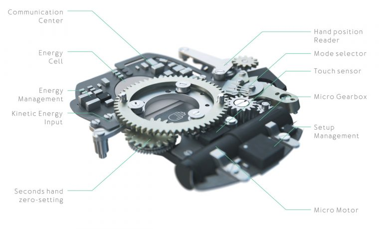 mécanisme e-crown